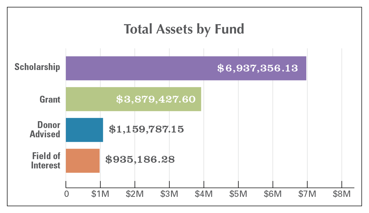 Endowment Total Assets by Fund